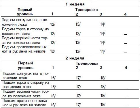 Как за 30 дней накачать пресс: таблица
